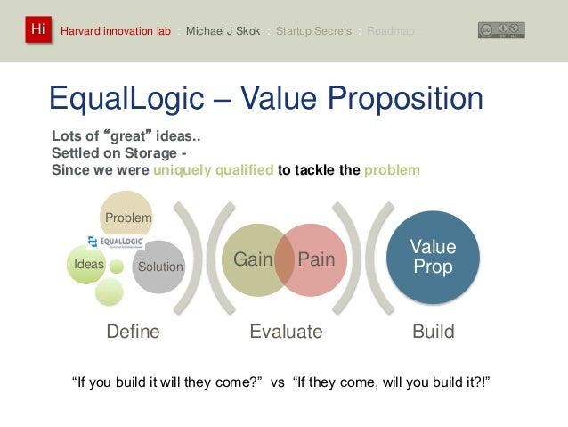 "Harvard innovation lab : Michael Hi J Skok : Startup Secrets : Roadmap  EqualLogic – Value Proposition  Lots of ""great"" id..."