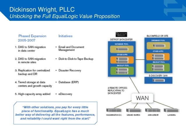 Dickinson Wright, PLLC  Unlocking the Full EqualLogic Value Proposition
