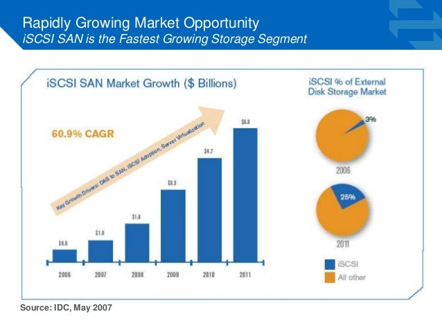 Rapidly Growing Market Opportunity  iSCSI SAN is the Fastest Growing Storage Segment  Source: IDC, May 2007