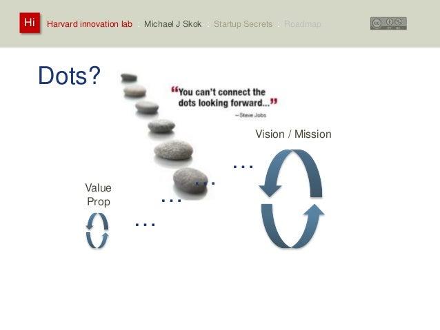 Harvard innovation lab : Michael Hi J Skok : Startup Secrets : Roadmap  Dots?  Vision / Mission  Value  Prop …  …  …  …