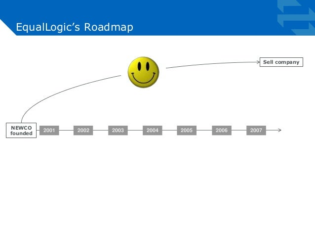 EqualLogic's Roadmap  2001 2002 2003 2004 2005 2006 2007  Sell company  NEWCO  founded