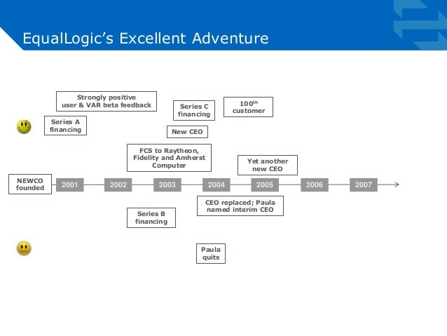EqualLogic's Excellent Adventure  Strongly positive  user & VAR beta feedback  Series A  financing  Series C  financing  2...