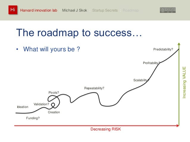 Harvard innovation lab : Michael Hi J Skok : Startup Secrets : Roadmap  The roadmap to success…  • What will yours be ?  I...