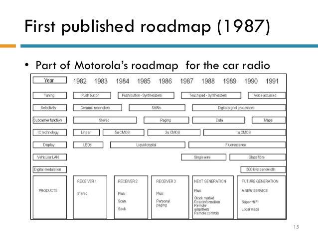 roadmapping by sandia national laboratory 14 15