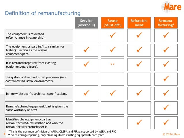 Roadmap remanufacturing – Road Map Definition