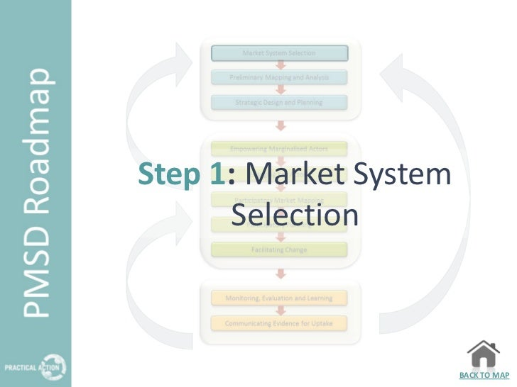 Step 1: Market System      Selection                        BACK TO MAP