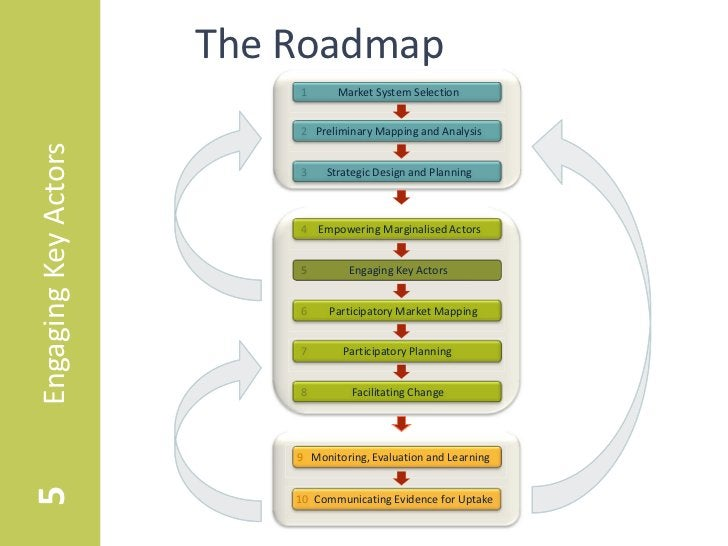 The Roadmap                          1      Market System Selection                          2 Preliminary Mapping and Ana...