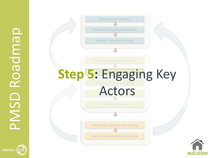 Step 5: Engaging Key       Actors                       BACK TO MAP