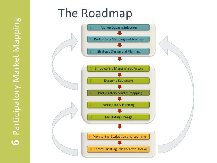 6 Participatory Market Mapping   The Roadmap                                     1      Market System Selection           ...