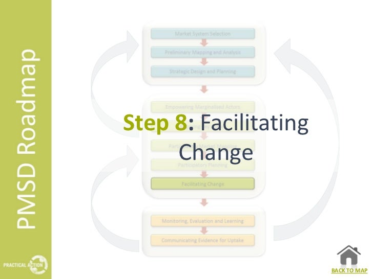 Step 8: Facilitating     Change                       BACK TO MAP