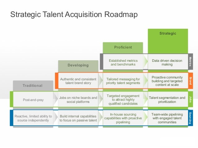 Your Roadmap To Become A Strategic Talent Acquisition Organization