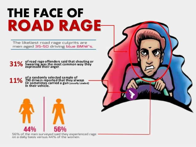THE FACE OF ROAD RAGE of road rage offenders said that shouting or Swearing was the most common way they expressed their a...