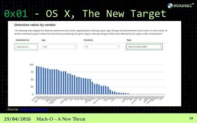 1129/04/2016 Mach-O – A New Threat 0x02 - The Mach-O Format Binary (Linux) Binary (Windows) Binary (OS X)