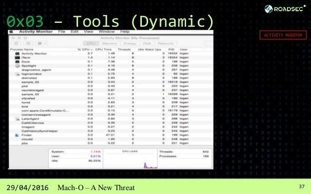 3829/04/2016 Mach-O – A New Threat 0x03 – Tools (Dynamic) PROCXP