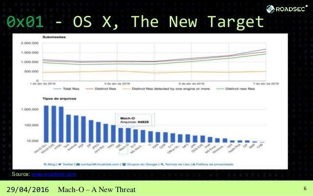 729/04/2016 Mach-O – A New Threat 0x01 - OS X, The New Target Source: www.virustotal.com
