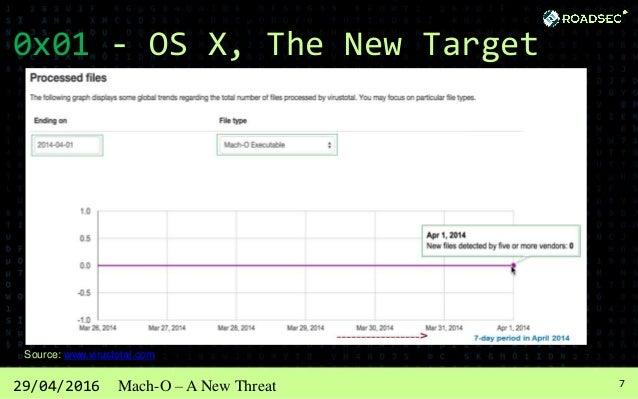 829/04/2016 Mach-O – A New Threat 0x01 - OS X, The New Target Source: www.virustotal.com