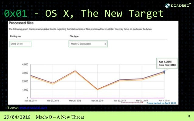 929/04/2016 Mach-O – A New Threat 0x01 - OS X, The New Target Source: www.virustotal.com