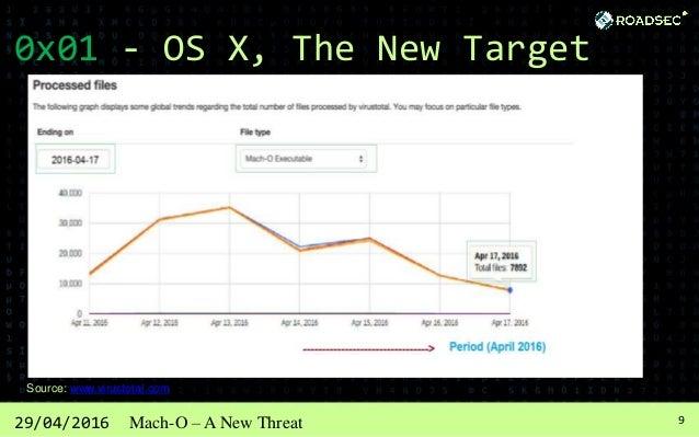 1029/04/2016 Mach-O – A New Threat 0x01 - OS X, The New Target Source: www.virustotal.com