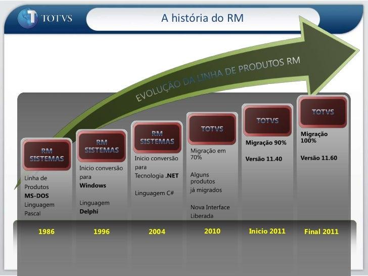 RM 11.40 - Novidades da versão (Maio/2011) Slide 3