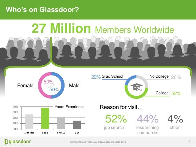 Glassdoor GDRoadshow Presentation