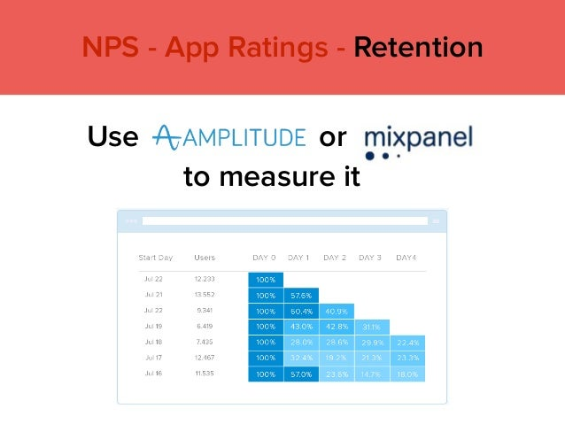 Use or NPS - App Ratings - Retention to measure it