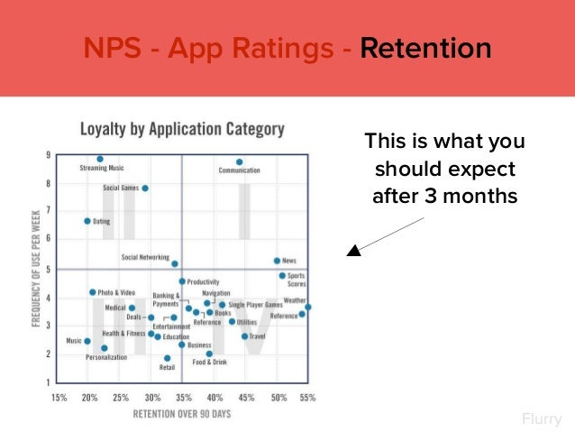 This is what you should expect after 3 months NPS - App Ratings - Retention Flurry