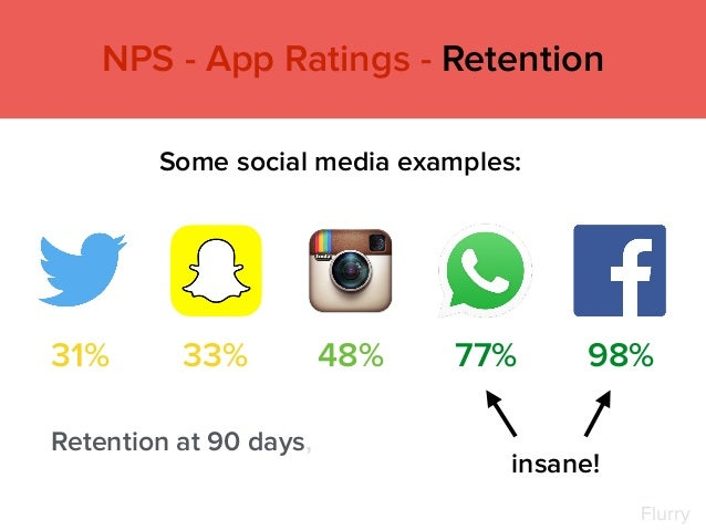 NPS - App Ratings - Retention Some social media examples: Retention at 90 days, 33%31% 48% 77% 98% insane! Flurry