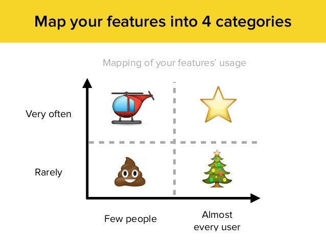 Map your features into 4 categories Almost