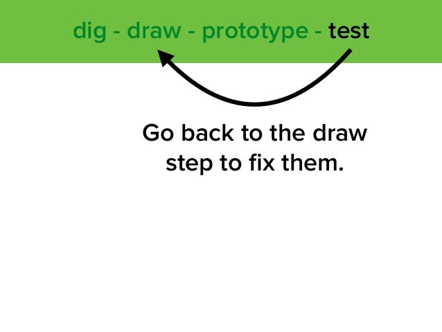 Go back to the draw step to fix them. dig - draw - prototype - test