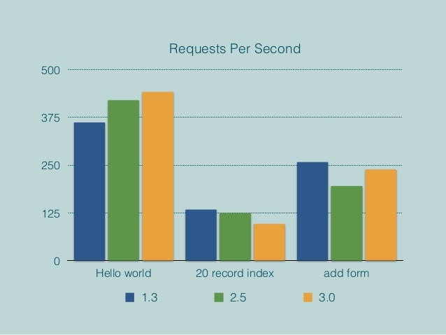 Requests Per Second 0 125 250 375 500 Hello world 20 record index add form 1.3 2.5 3.0
