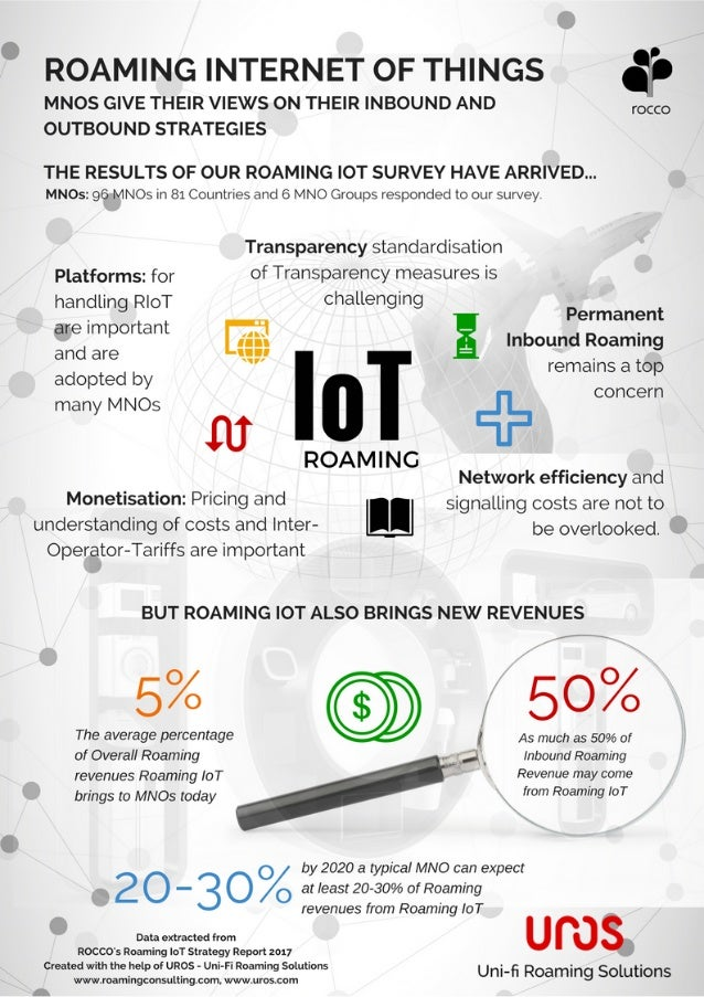 Roaming Internet of Things research results