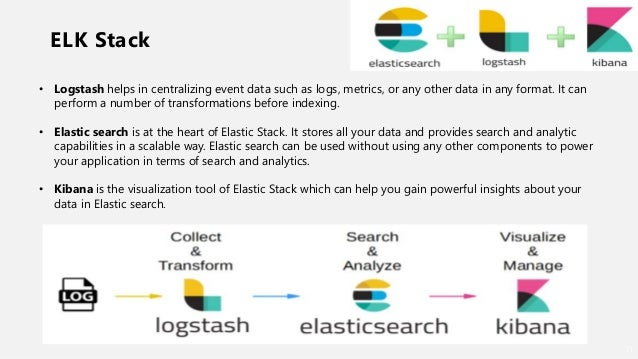 Roaring with elastic search sangam2018