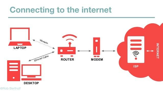 ROUTER LAPTOP DESKTOP Ethernet Cable Wireless MODEM ISP INTERNET