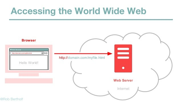 Web Browser http://domain.com/myfile.html Hello World! Internet http://domain.com/myfile.html Web Server Browser