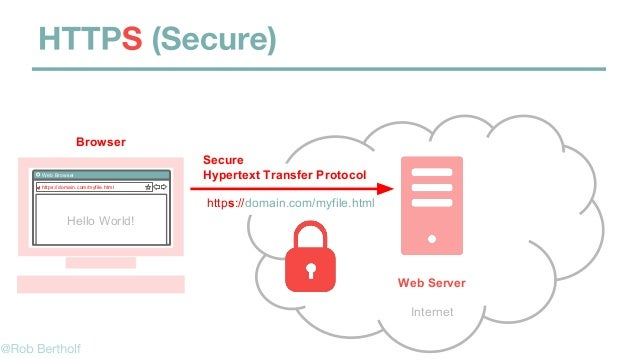 Secure Hypertext Transfer ProtocolWeb Browser https://domain.com/myfile.html Hello World! Internet https://domain.com/myfi...