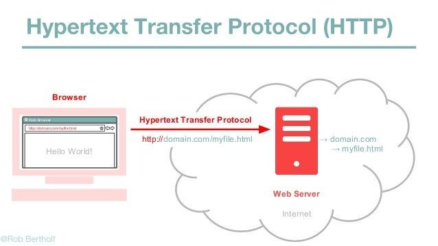 File Transfer Protocol Internet ftp://domain.com Web/File Server myfile.html FTP Program FTP Request ftp://domain.com doma...