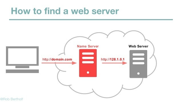Requests a FileWeb Browser http://domain.com/myfile.html Hello World! Internet http://domain.com/myfile.html Web Server → ...
