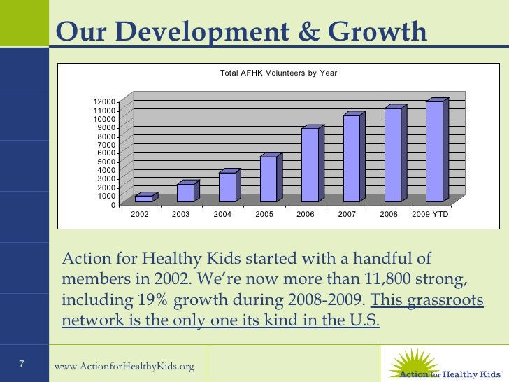 Our Development & Growth Action for Healthy Kids started with a handful of members in 2002. We're now more than 11,800 str...