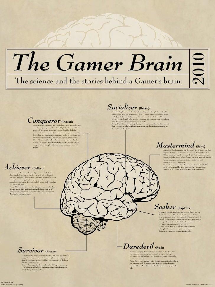 The Gamer Brain                                                                                                           ...