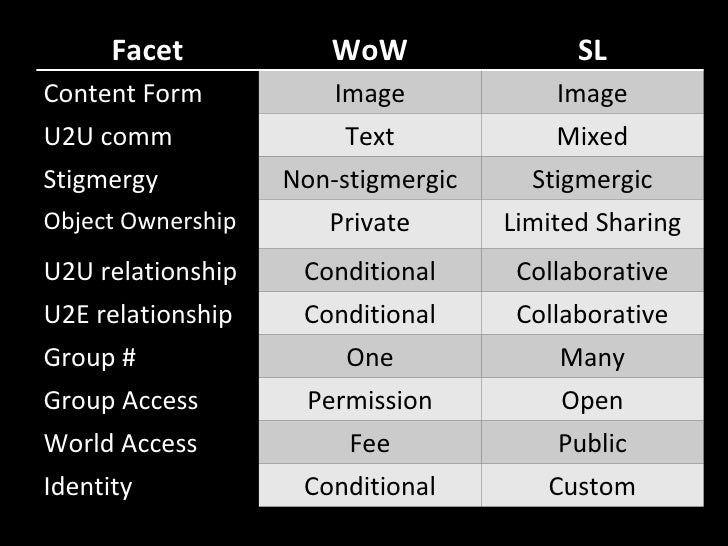 Facet WoW SL Content Form Image Image U2U comm Text Mixed Stigmergy Non-stigmergic Stigmergic Object Ownership Private Lim...