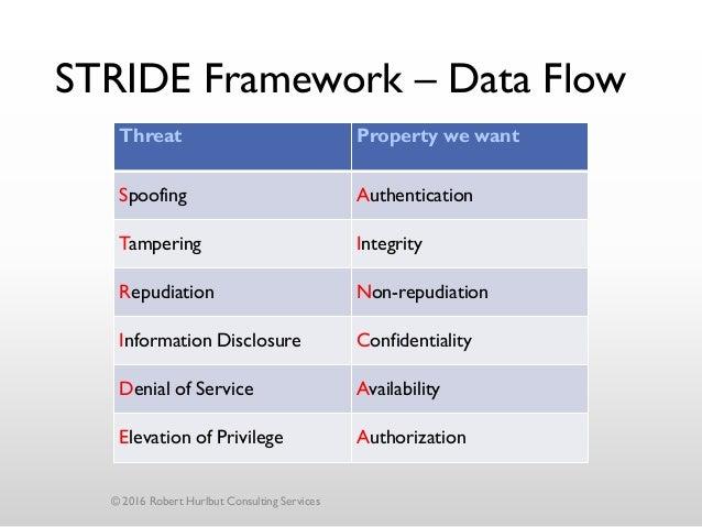 Robert Hurlbut Threat Modeling For Secure Software Design