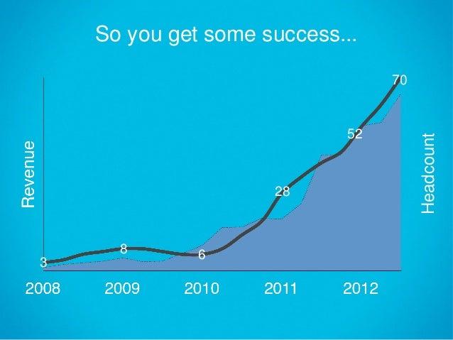 Robert Fan - 2012 Lean Startup Conference Slide 2