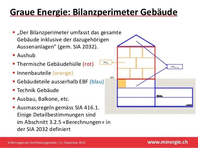 """Graue Energie: Bilanzperimeter Gebäude    """"Der Bilanzperimeter umfasst das gesamte     Gebäude inklusive der dazugehörige..."""