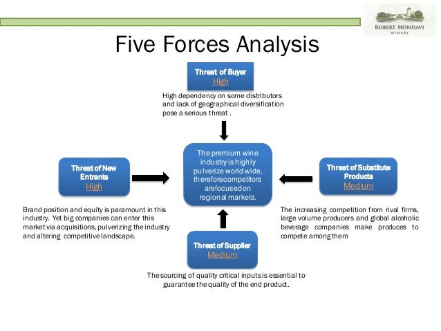 Wine Industry - Porter's Five Forces