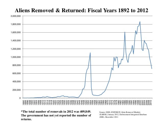 Aliens Removed & Returned: Fiscal Years 1892 to 20122,000,0001,800,0001,600,0001,400,0001,200,0001,000,000 800,000 600,000...