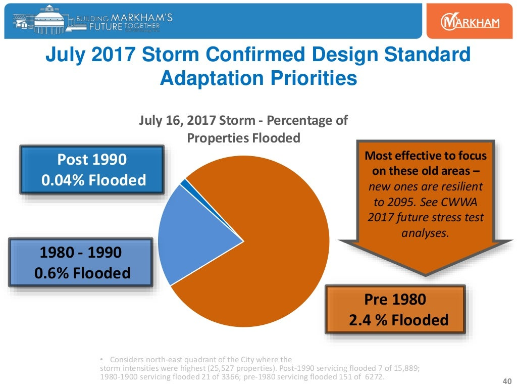 July 16, 2017 Storm - Percentage of Properties Flooded July 2017 Storm Confirmed Design Standard Adaptation Priorities Pre...