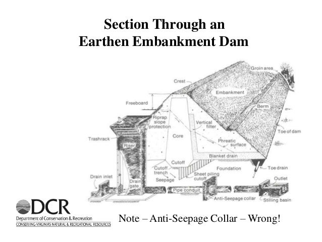 Filter Drains of Dams