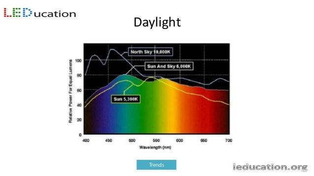 Blue Light – From 380nm to 500nm – Boosts alertness – Heightens reaction times – Helps memory and cognitive function – Ele...