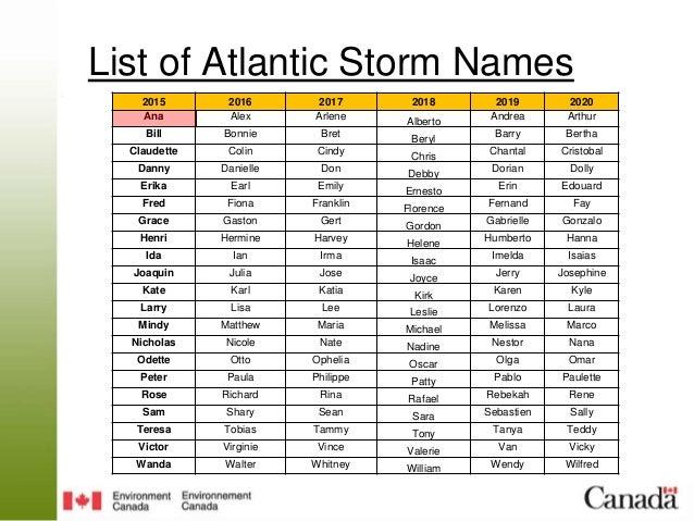 Hurricane Name List 2020.Iclr Forecast Webex 2015 Hurricane Season June 8 2015