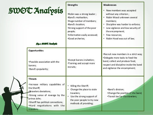 Robin Hood SWOT Analysis and Strategy Recommendations